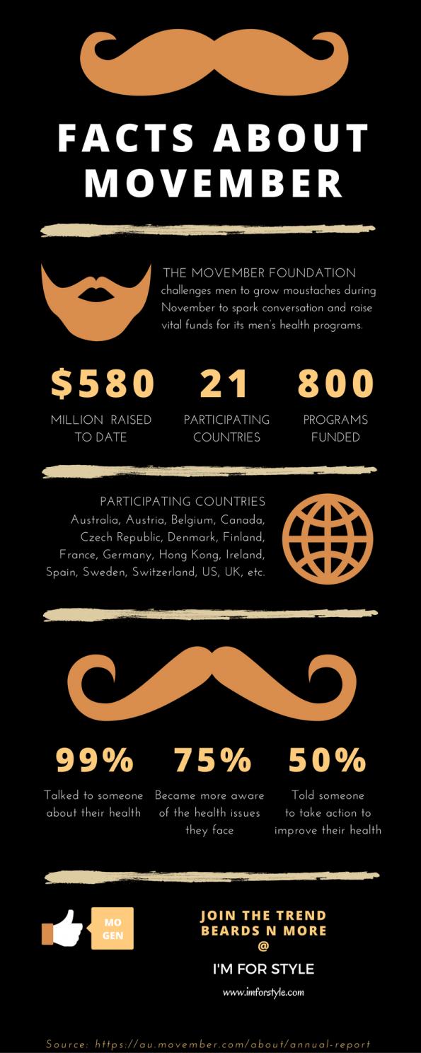 Movember, moustache, imforstyle, beards, men style, men style blog, grooming, hairstyles, aanchal prabhakar, beard facts, infographics